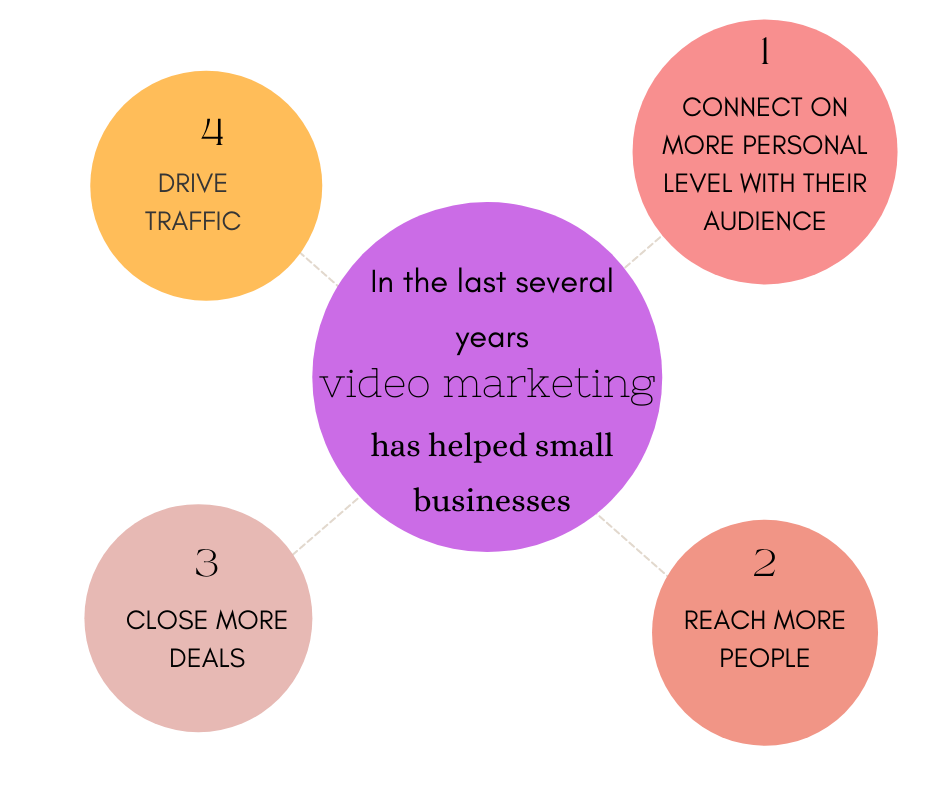 Video Marketing Infographic Post